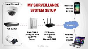 diy home security system with monitoring s available good rhreadandcookcom reviews key your safety reviews best