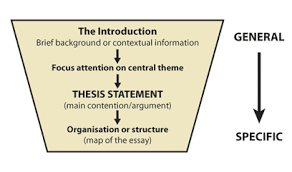 these components construct the introduction of an argumentative  these components construct the introduction of an argumentative essay image from bing com