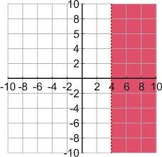 x is greater than 4 on a coordinate plane is teacher made
