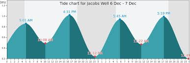 Jacobs Well Tide Times Tides Forecast Fishing Time And