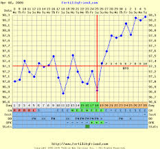 Fertility Friend Bbt Charts Were Praying For A Baby Triphasic Chart