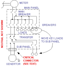 george maat's generator connect faq 30 Amp Generator Plug Wiring Diagram the diagram shows the addition of the dpdt transfer switch note that the loads you have determined to be necessary in an emergency must be moved from the 30 Amp RV Receptacle Wiring