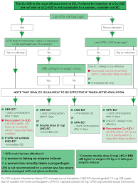 Fsrh Emergency Contraception Ec Guideline Independent