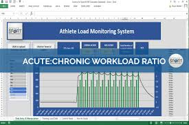 How Do You Feel About Your Present Workload Acute Chronic Workload Ratio Science For Sport