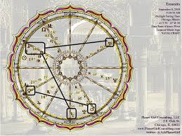 Planet Gold Size Chart 9 8 18 Chart Wheel Planet Girl Consulting Llc