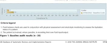 Improving The Accuracy Of Fluid Intake Charting Through