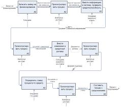 Практика реинжиниринга на примере компании ibm credit corporation  Теперь контрольный отдел знал на какой стадии находится каждый запрос в этом лабиринте и мог дать торговому представителю требуемую информацию