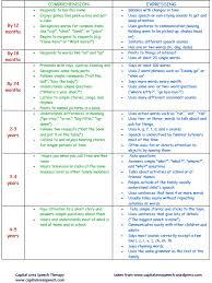 Asha Language Development Chart Speech Language Pathology Capital Area Speech Blog