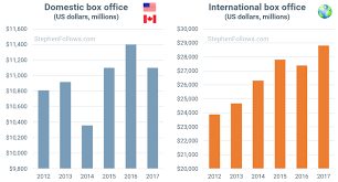 Are Cinema Box Office Takings Rising Or Falling Stephen