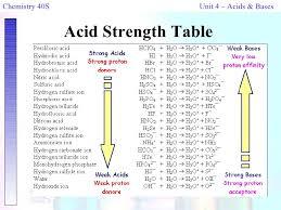 Chem 40s Unit 5 Notes