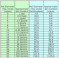 Nursery Container Sizes Chart Container Gardening Container Size And Soil Quantity