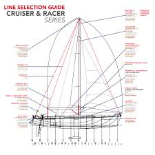 Yachting Line Selection Marlow Ropes
