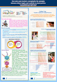 Science Research Posters Posters Creative Little Scientists