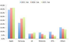 Comcast 2015 Smartphones Reach Nearly 77 Percent