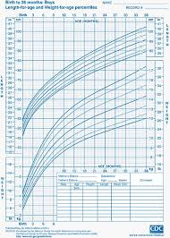 Height Weight Chart Inspiration Child Growth Charts Height Weight BMI Head Circumference