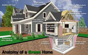 Build Green Home. solar energy