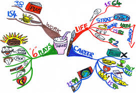 shakespeare s life map do one for yourself life planning tools shakespeare s life map do one for yourself
