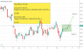 Havells Share Chart Havells Stock Price And Chart Bse Havells Tradingview