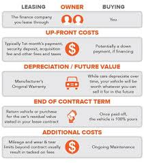 Lease Vs Buy A New Car Lease Vs Buy Business Vehicle Acepeople Co