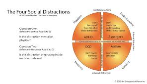 Autism Ocd Aspergers And Add The Spectrum Of Distraction