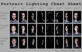 10 photography tips for beginners some really great tips photography tips portrait lighting cheat sheet card