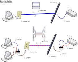 how to make your own ethernet splitter 7 steps rj45 splitters jpg