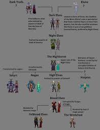 Warcraft Race Chart Bedowntowndaytona Com
