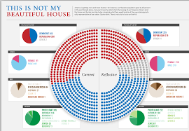 House Senate Congress Chart What If Congress Looked Like America The Big Picture