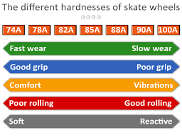Inline Wheels Hardness Chart Inline Skate Wheel Durometer Chart Best Picture Of Chart