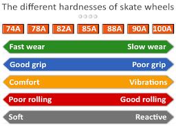 Quad Skate Wheel Hardness Chart Inline Skate Wheel Durometer Chart Best Picture Of Chart