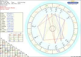 Astrology At The Movies Lindsay Lohans Difficult Year