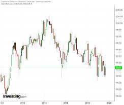 Exxon Mobil Devon 2 Strong Dividend Plays For Oil Bulls
