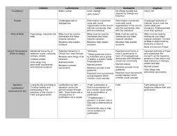 53 Symbolic Reformation Chart