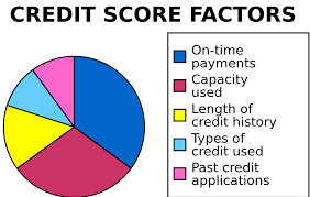 Credit Score Chart 2018 Credit Cards 101 How To Build Your Credit Score Asap And