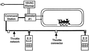 dcc tutorial (basic system) dccwiki dcc wire color code at Dcc Locomotive Wiring Diagram