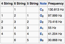 Standard Guitar Tuning Chart Bass