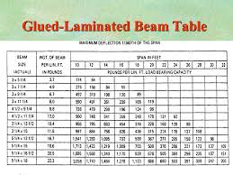 47 glued laminated beam table