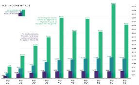 Make A T Chart This Chart Shows How Much Americans Make At Every Age How