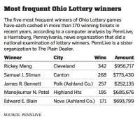 Ct Keno Frequency Chart Ohio Lottery Pick 5 Payout Chart