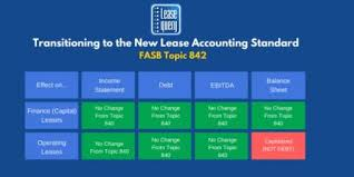 Accounting T Chart Rou Right Of Use Asset Operating Leases Under New Lease Rules