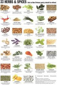 How To Use Herbs And Spices Chart Cooking 101 33 Herbs And Spices And What You Can Do With