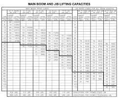 Manitex 2277 S Boom Truck Load Chart Range Chart