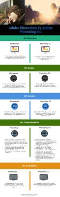 Adobe Creative Suite Comparison Chart Photoshop Vs Photoshop Cc Top 5 Most Useful Differences To