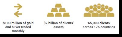 Image result for bullion vault gold exchange