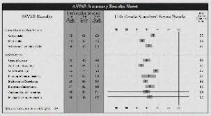 Asvab Scores For Jobs In The Air Force Asvab Scoring Air Force