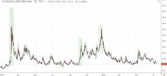 Vix Vs Vxx Chart Vxx Hedge For Equity Positions Tradimo News