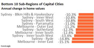 Home Prices In Sydney Melbourne Spiral Down Bust Spreads