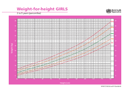 Who Height Chart Girls Weight For Height Charts 2 To 5 Years Virchow Ltd