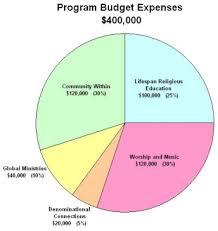 Budgeting Pie Chart