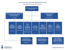 Ca Technologies Org Chart Organizational Structure Information Technology Services